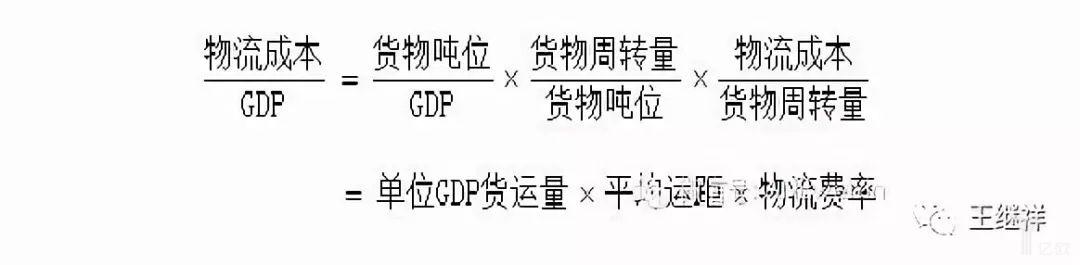 物流成本占GDP比例取决于三个因素