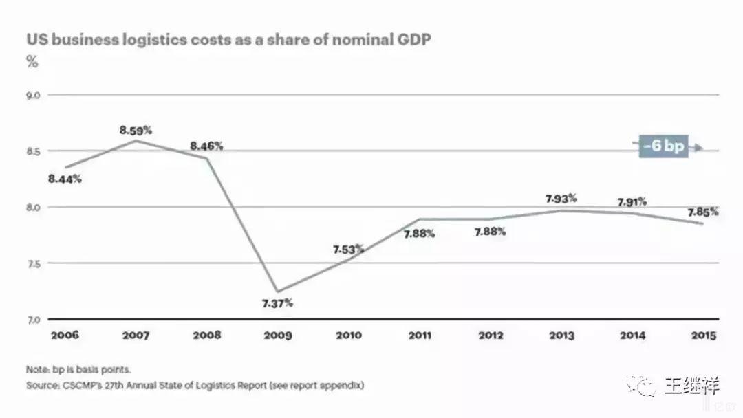 美国近年来商业物流成本占GDP比例