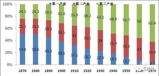 1870年-1970年美国经济产业结构变化趋势