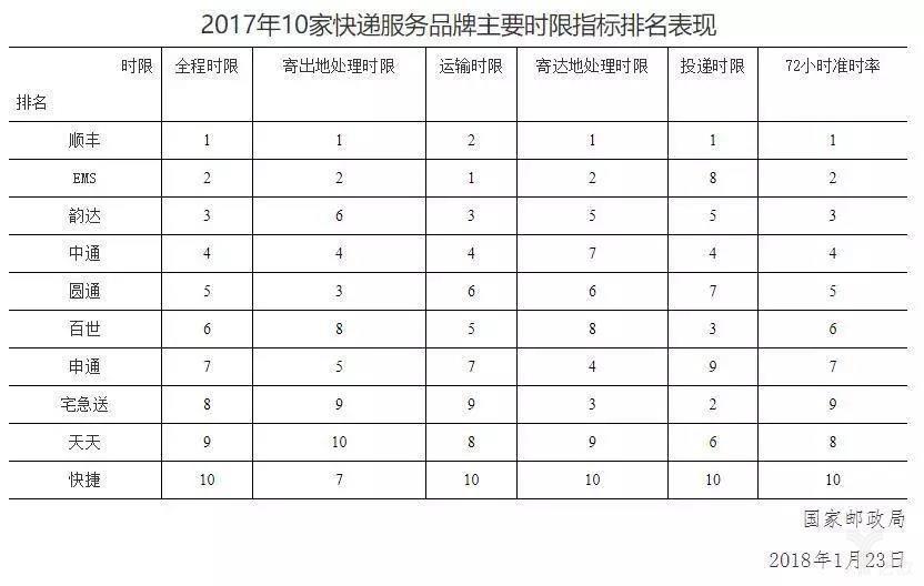 2017年10家快递服务品牌主要时限指标排名表现