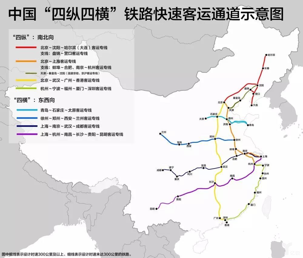 """中国""""四纵四横""""铁路快速客运通道示意图"""